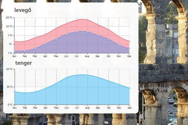 Így alakul a Pula időjárása az év során