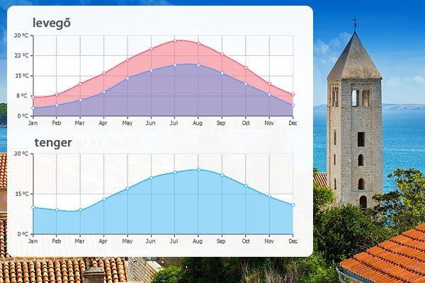 Így alakul Rab időjárása az év során