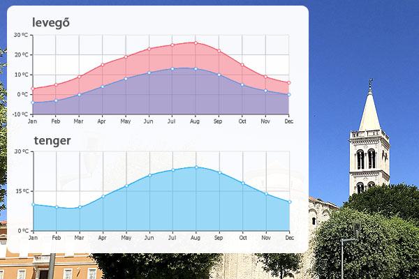 Így alakul a Zadar időjárása az év során